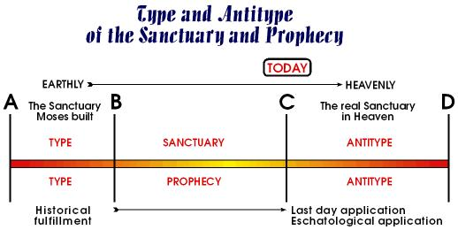 Type and antitype of the Sanctuary and Prophecy