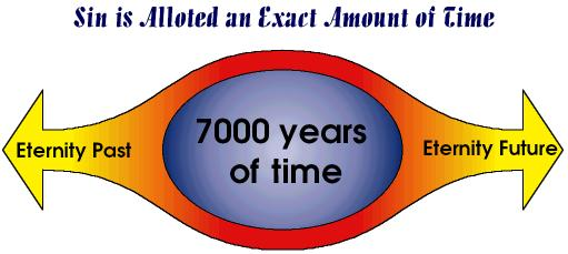 Sin is Alloted a Certain Amount of Time --7000 Years
